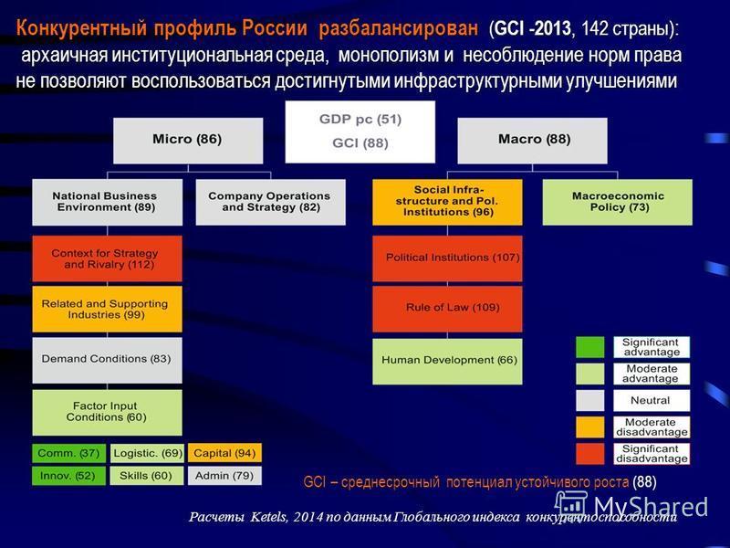 Конкурентный профиль России разбалансирован ( GCI -2013, 142 страны) : архаичная институциональная среда, монополизм и несоблюдение норм права не позволяют воспользоваться достигнутыми инфраструктурными улучшениями архаичная институциональная среда,
