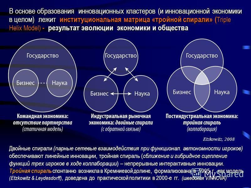 В основе образования инновационных кластеров (и инновационной экономики в целом) лежит институциональная матрица «тройной спирали» ( Triple Helix Model) - результат эволюции экономики и общества Двойные спирали (парные сетевые взаимодействия ) обеспе