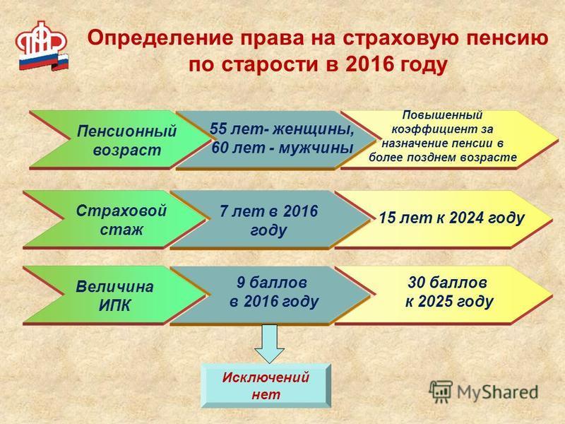Пенсионный возраст 55 лет- женщины, 60 лет - мужчины Повышенный коэффициент за назначение пенсии в более позднем возрасте Страховой стаж 7 лет в 2016 году 15 лет к 2024 году Величина ИПК 9 баллов в 2016 году 30 баллов к 2025 году Исключений нет Опред