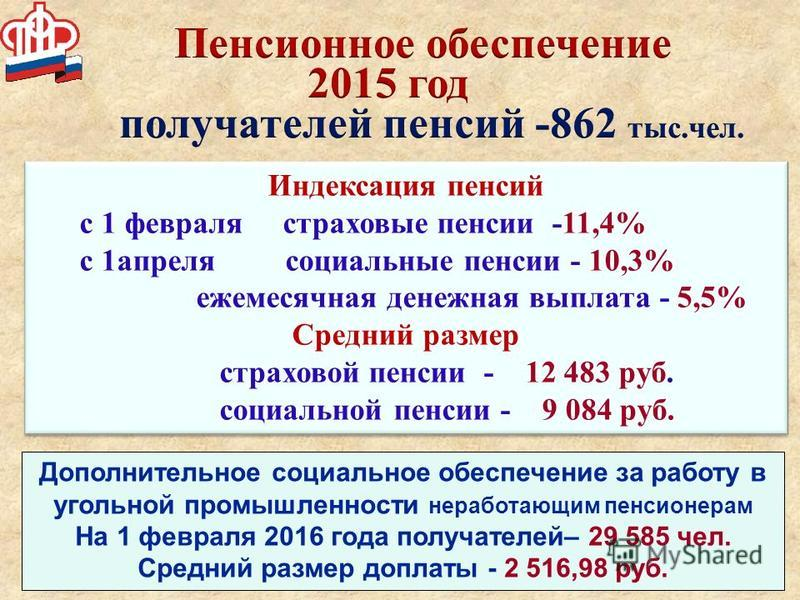 Индексация пенсий с 1 февраля страховые пенсии -11,4% с 1 апреля социальные пенсии - 10,3% ежемесячная денежная выплата - 5,5% Средний размер страховой пенсии - 12 483 руб. социальной пенсии - 9 084 руб. Индексация пенсий с 1 февраля страховые пенсии
