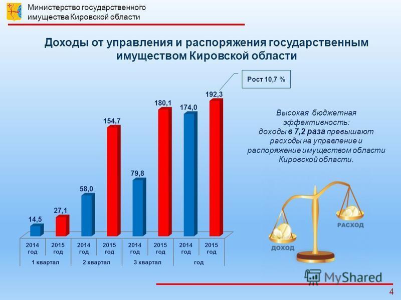 4 Доходы от управления и распоряжения государственным имуществом Кировской области Высокая бюджетная эффективность: доходы в 7,2 раза превышают расходы на управление и распоряжение имуществом области Кировской области. Рост 10,7 % Министерство госуда
