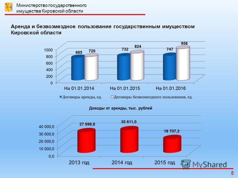 8 Министерство государственного имущества Кировской области Аренда и безвозмездное пользование государственным имуществом Кировской области