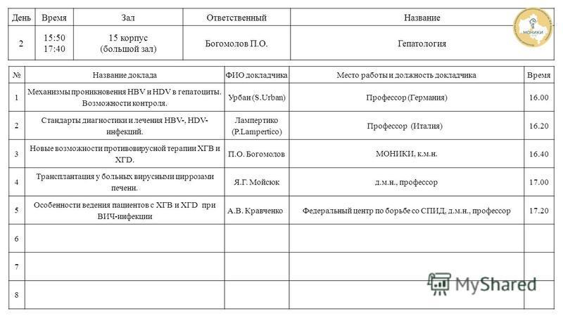 Название докладаФИО докладчика Место работы и должность докладчика Время 1 Механизмы проникновения HBV и HDV в гепатоциты. Возможности контроля. Урбан (S.Urban)Профессор (Германия)16.00 2 Стандарты диагностики и лечения HBV-, HDV- инфекций. Лампертик
