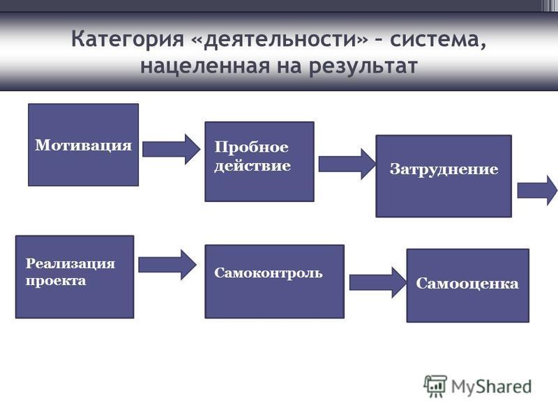 Категория «деятельности» – система, нацеленная на результат Мотивация Пробное действие Затруднение Реализация проекта Самоконтроль Самооценка