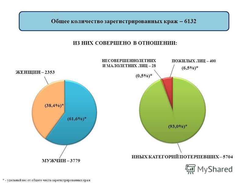 Общее количество зарегистрированных краж – 6132 МУЖЧИН – 3779 ЖЕНЩИН – 2353 ПОЖИЛЫХ ЛИЦ – 400 НЕСОВЕРШЕННОЛЕТНИХ И МАЛОЛЕТНИХ ЛИЦ – 28 ИЗ НИХ СОВЕРШЕНО В ОТНОШЕНИИ: (6,5%)* (0,5%)* * - удельный вес от общего числа зарегистрированных краж (93,0%)* ИНЫ