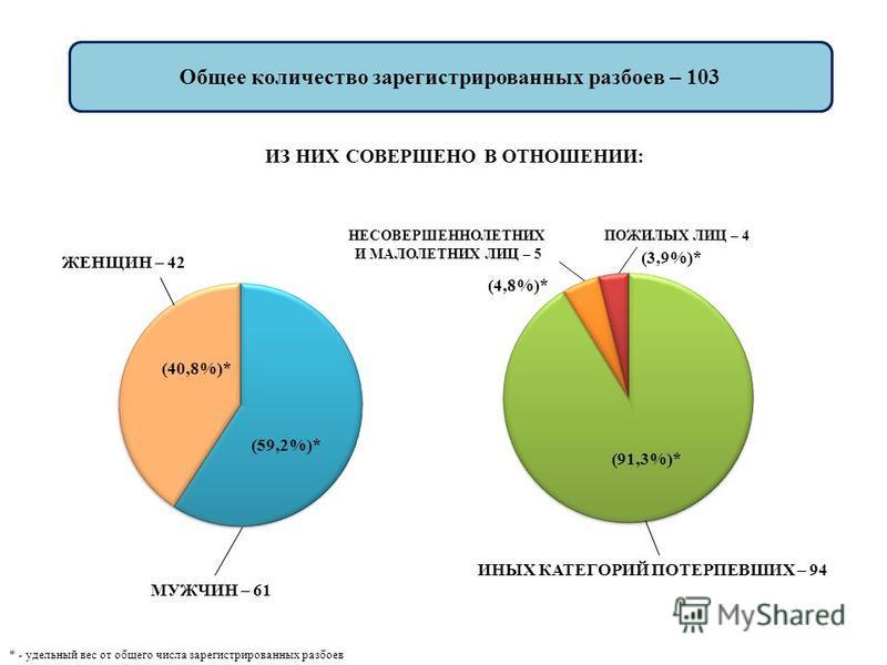 МУЖЧИН – 61 ЖЕНЩИН – 42 Общее количество зарегистрированных разбоев – 103 ПОЖИЛЫХ ЛИЦ – 4 НЕСОВЕРШЕННОЛЕТНИХ И МАЛОЛЕТНИХ ЛИЦ – 5 ИЗ НИХ СОВЕРШЕНО В ОТНОШЕНИИ: (3,9%)* (4,8%)* * - удельный вес от общего числа зарегистрированных разбоев (91,3%)* ИНЫХ