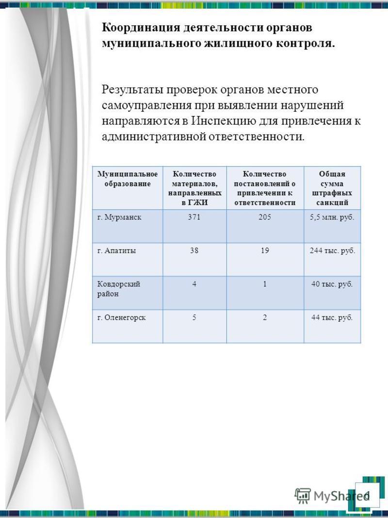 6 Координация деятельности органов муниципального жилищного контроля. Результаты проверок органов местного самоуправления при выявлении нарушений направляются в Инспекцию для привлечения к административной ответственности. Муниципальное образование К