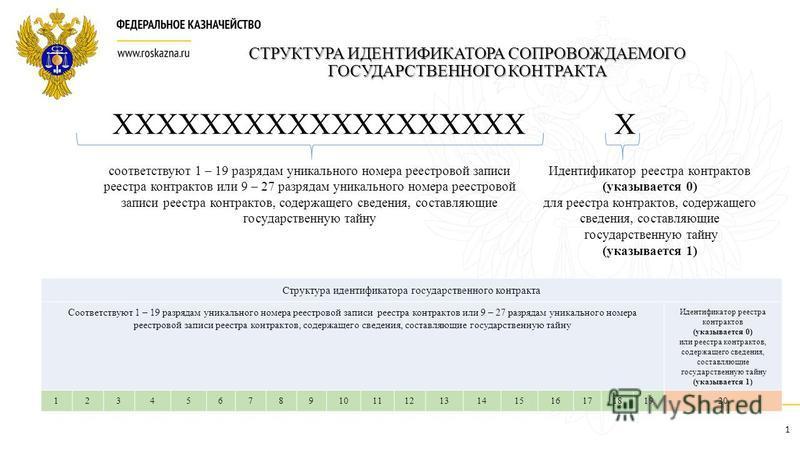 СТРУКТУРА ИДЕНТИФИКАТОРА СОПРОВОЖДАЕМОГО ГОСУДАРСТВЕННОГО КОНТРАКТА ХХХХХХХХХХХХХХХХХХХ Х соответствуют 1 – 19 разрядам уникального номера реестровой записи реестра контрактов или 9 – 27 разрядам уникального номера реестровой записи реестра контракто