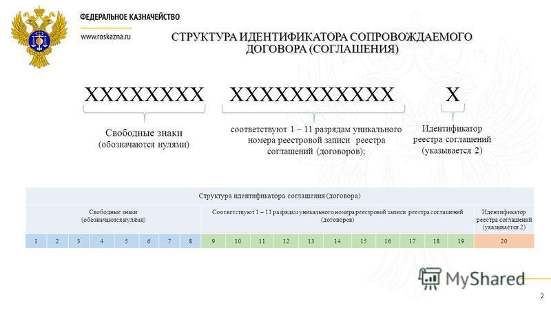 СТРУКТУРА ИДЕНТИФИКАТОРА СОПРОВОЖДАЕМОГО ДОГОВОРА (СОГЛАШЕНИЯ) ХХХХХХХХ ХХХХХХХХХХХ Х Свободные знаки (обозначаются нулями) Структура идентификатора соглашения (договора) Свободные знаки (обозначаются нулями) Соответствуют 1 – 11 разрядам уникального