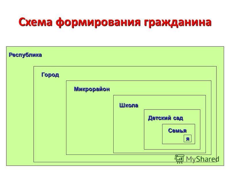 Схема формирования гражданина я Микрорайон Республика Город Школа Детский сад Семья
