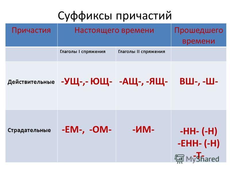 Суффиксы причастий Причастия Настоящего времени Прошедшего времени Глаголы I спряжения Глаголы II спряжения Действительные -УЩ-,- ЮЩ--АЩ-, -ЯЩ-ВШ-, -Ш- Страдательные -ЕМ-, -ОМ--ИМ- -НН- (-Н) -ЕНН- (-Н) -Т-