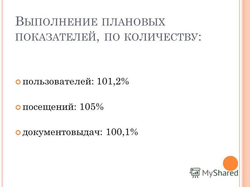В ЫПОЛНЕНИЕ ПЛАНОВЫХ ПОКАЗАТЕЛЕЙ, ПО КОЛИЧЕСТВУ : пользователей: 101,2% посещений: 105% документовыдач: 100,1%