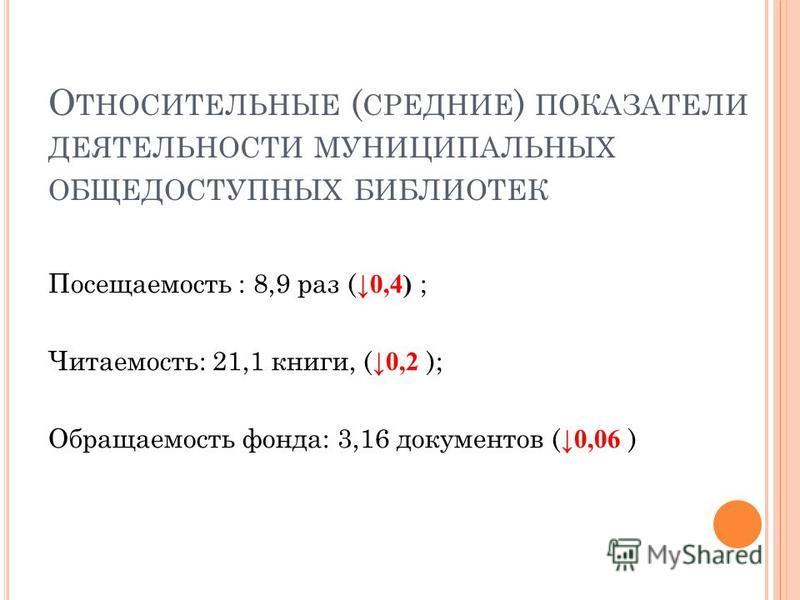 О ТНОСИТЕЛЬНЫЕ ( СРЕДНИЕ ) ПОКАЗАТЕЛИ ДЕЯТЕЛЬНОСТИ МУНИЦИПАЛЬНЫХ ОБЩЕДОСТУПНЫХ БИБЛИОТЕК Посещаемость : 8,9 раз ( 0,4) ; Читаемость: 21,1 книги, ( 0,2 ); Обращаемость фонда: 3,16 документов ( 0,06 )