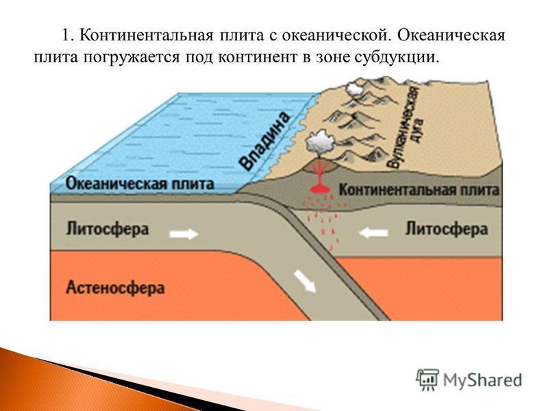 1. Континентальная плита с океанической. Океаническая плита погружается под континент в зоне субдукции.