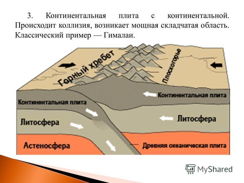 3. Континентальная плита с континентальной. Происходит коллизия, возникает мощная складчатая область. Классический пример Гималаи.