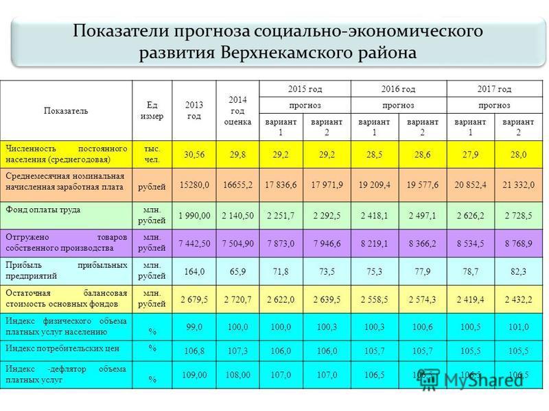 Показатели прогноза социально-экономического развития Верхнекамского района Показатели прогноза социально-экономического развития Верхнекамского района Показатель Ед измер 2013 год 2014 год оценка 2015 год 2016 год 2017 год прогноз вариант 1 вариант