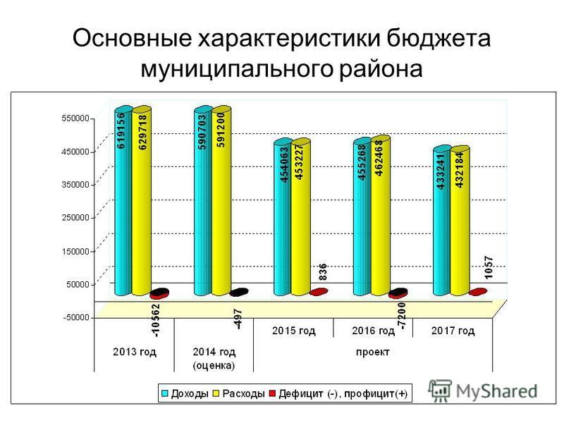 Основные характеристики бюджета муниципального района