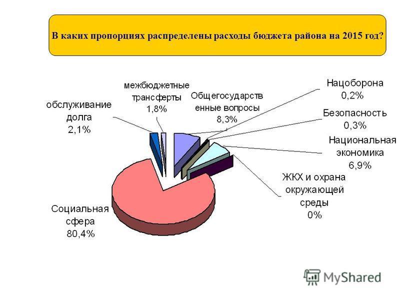 В каких пропорциях распределены расходы бюджета района на 2015 год?
