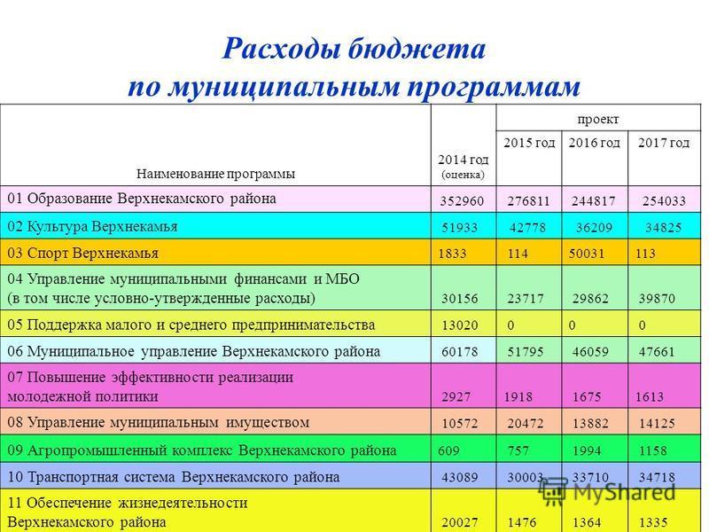 Расходы бюджета по муниципальным программам Наименование программы 2014 год (оценка) проект 2015 год 2016 год 2017 год 01 Образование Верхнекамского района 352960 276811244817 254033 02 Культура Верхнекамья 5193342778 3620934825 03 Спорт Верхнекамья