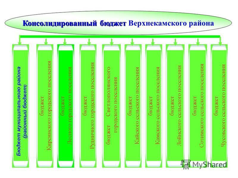 Консолидированный бюджет Консолидированный бюджет Верхнекамского района бюджет Кирсинского городского поселения бюджет Лесного городского поселения бюджет Рудничного городского поселения бюджет Светлополянского городского поселения бюджет Кайского се