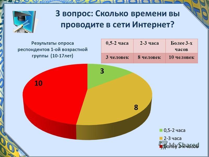 3 вопрос: Сколько времени вы проводите в сети Интернет? Результаты опроса респондентов 1-ой возрастной группы (10-17 лет) 0,5-2 часа 2-3 часа Более 3-х часов 3 человек 8 человек 10 человек