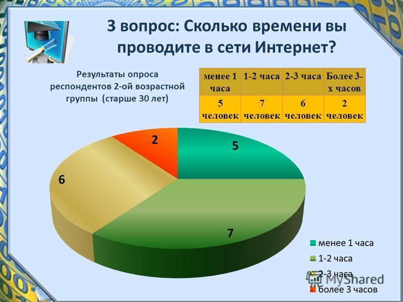 3 вопрос: Сколько времени вы проводите в сети Интернет? Результаты опроса респондентов 2-ой возрастной группы (старше 30 лет) менее 1 часа 1-2 часа 2-3 часа Более 3- х часов 5 человек 7 человек 6 человек 2 человек