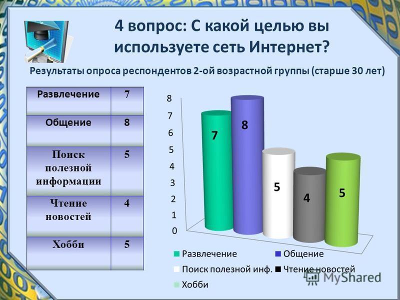 4 вопрос: С какой целью вы используете сеть Интернет? Результаты опроса респондентов 2-ой возрастной группы (старше 30 лет) Развлечение 7 Общение 8 Поиск полезной информации 5 Чтение новостей 4 Хобби 5