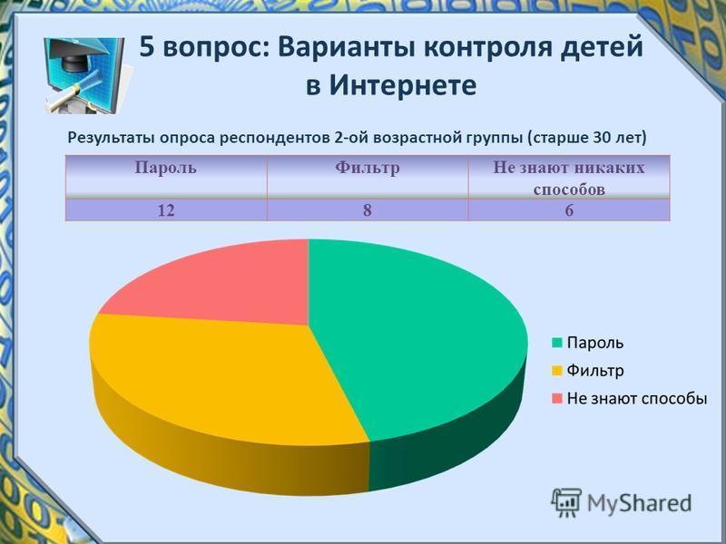 5 вопрос: Варианты контроля детей в Интернете Результаты опроса респондентов 2-ой возрастной группы (старше 30 лет) Пароль ФильтрНе знают никаких способов 1286