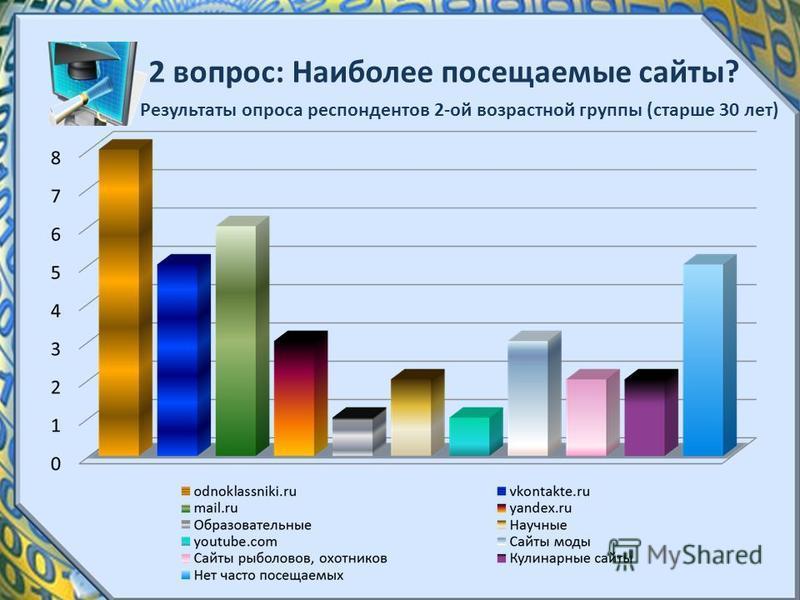 2 вопрос: Наиболее посещаемые сайты? Результаты опроса респондентов 2-ой возрастной группы (старше 30 лет)