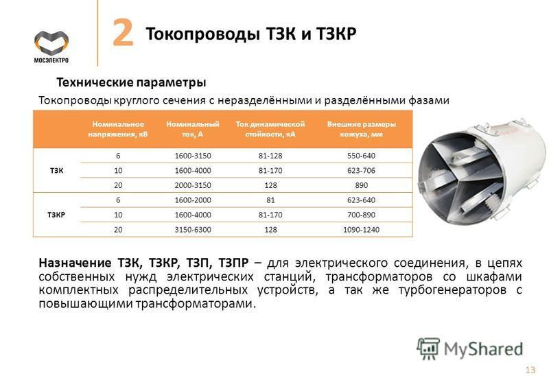 Токопроводы ТЗК и ТЗКР Технические параметры Номинальное напряжения, кВ Номинальный ток, А Ток динамической стойкости, кА Внешние размеры кожуха, мм ТЗК 61600-315081-128550-640 101600-400081-170623-706 202000-3150128890 ТЗКР 61600-200081623-640 10160