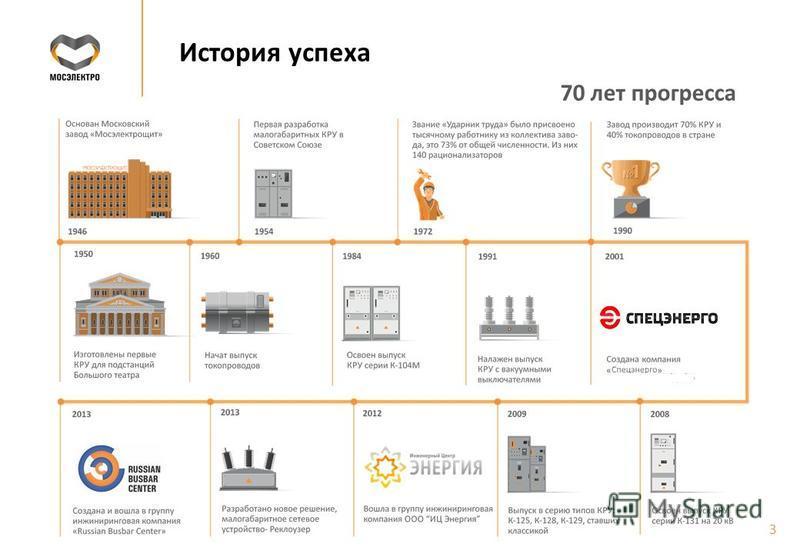 История успеха 3 70 лет прогресса