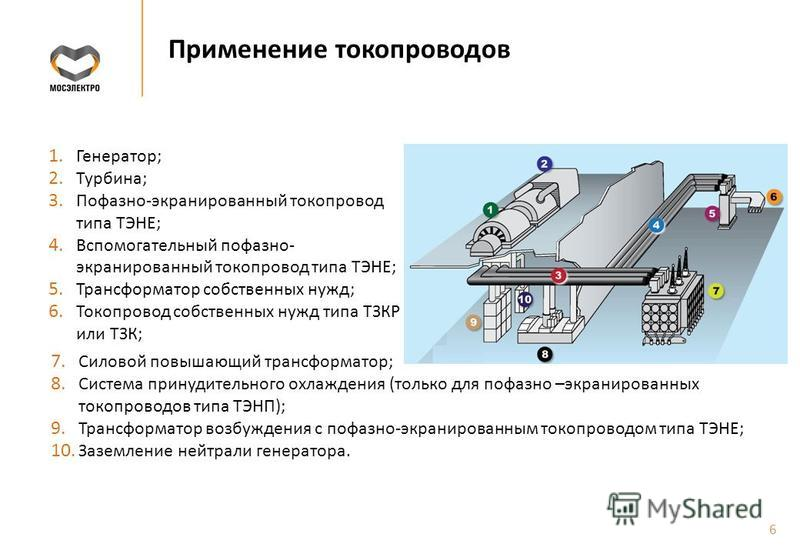 Применение токопроводов 1. Генератор; 2. Турбина; 3. Пофазно-экранированный токопровод типа ТЭНЕ; 4. Вспомогательный пофазно- экранированный токопровод типа ТЭНЕ; 5. Трансформатор собственных нужд; 6. Токопровод собственных нужд типа ТЗКР или ТЗК; 7.