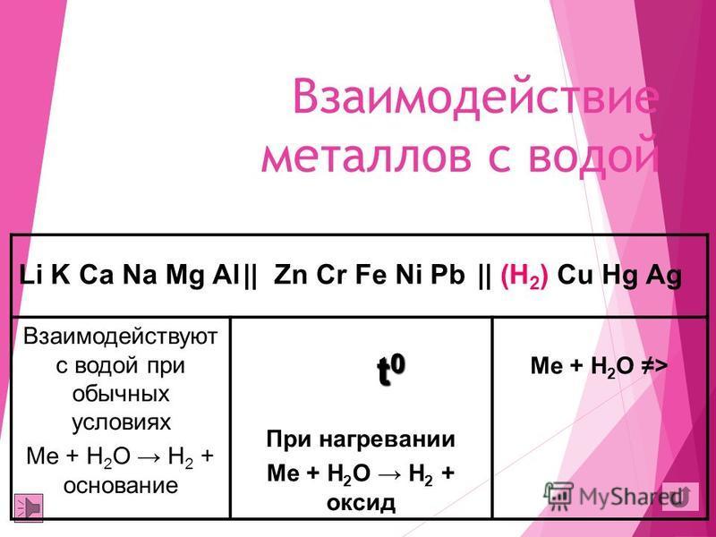 Me 0 - nē Me +n Атомам неметаллов Катиону водорода В составе воды В разбавленных кислотах Катиону менее активного металла в составе солей, оксидов Центральному атому в составе кислородосодержащих кислот