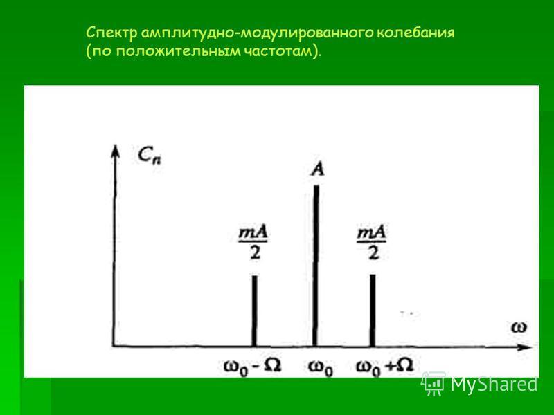 Спектр амплитудно-модулированного колебания (по положительным частотам).