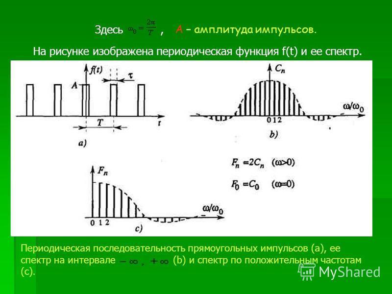 Здесь, A – амплитуда импульсов. На рисунке изображена периодическая функция f(t) и ее спектр. Периодическая последовательность прямоугольных импульсов (а), ее спектр на интервале (b) и спектр по положительным частотам (с).