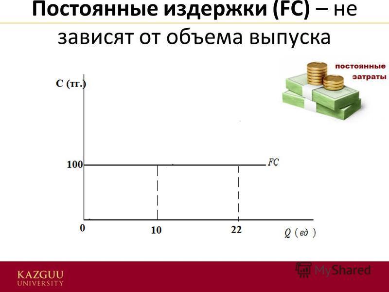 Постоянные издержки (FC) – не зависят от объема выпуска