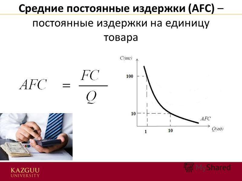 Средние постоянные издержки (АFC) – постоянные издержки на единицу товара