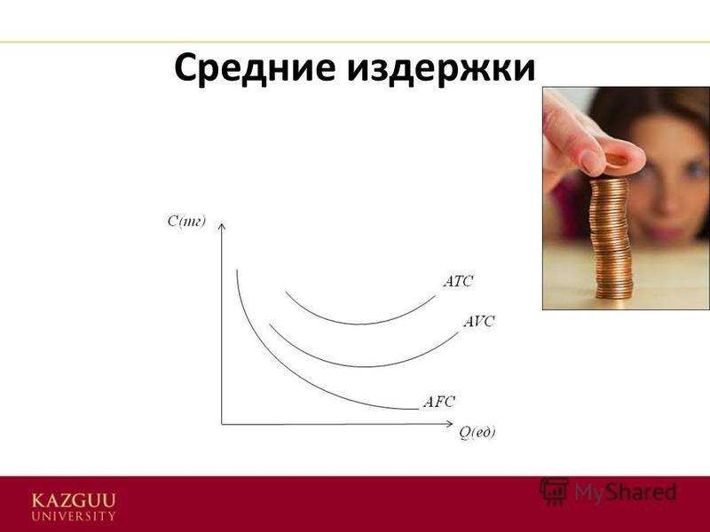 Средние издержки