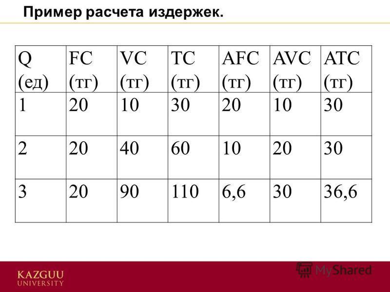 Q (ед) FC (тк) VC (тк) TC (тк) AFC (тк) AVC (тк) ATC (тк) 1201030201030 2204060102030 320901106,63036,6 Пример расчета издержек.