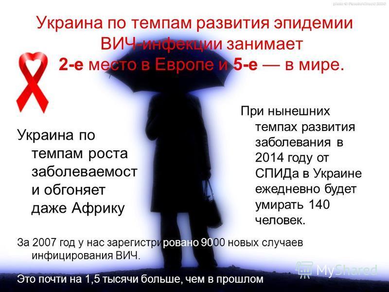 Украина по темпам развития эпидемии ВИЧ-инфекции занимает 2-е место в Европе и 5-е в мире. Украина по темпам роста заболеваемости обгоняет даже Африку За 2007 год у нас зарегистрировано 9000 новых случаев инфицирования ВИЧ. Это почти на 1,5 тысячи бо