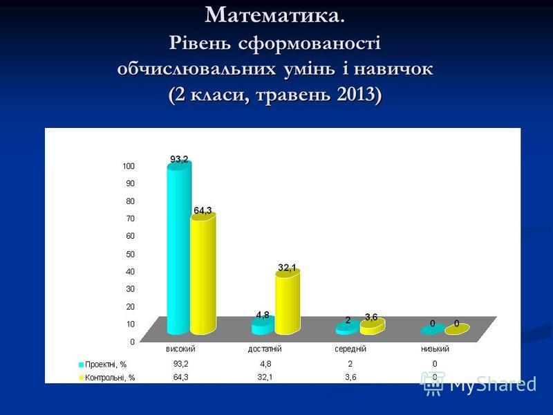 Математика. Рівень сформованості обчислювальних умінь і навичок (2 класи, травень 2013)
