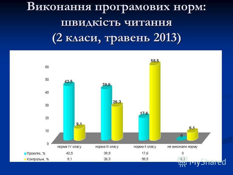 Виконання програмових норм: швидкість читання (2 класи, травень 2013)