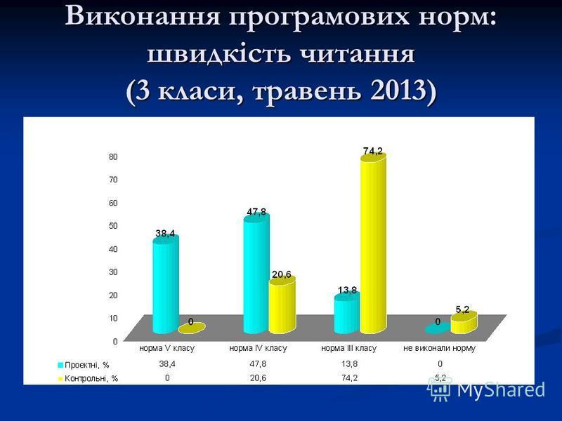 Виконання програмових норм: швидкість читання (3 класи, травень 2013)