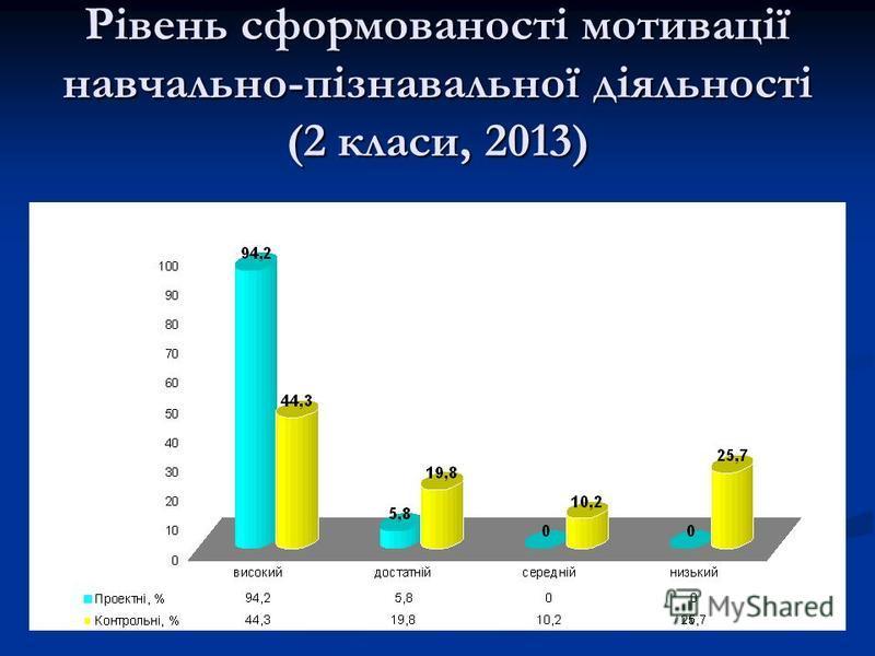 Рівень сформованості мотивації навчально-пізнавальної діяльності (2 класи, 2013)