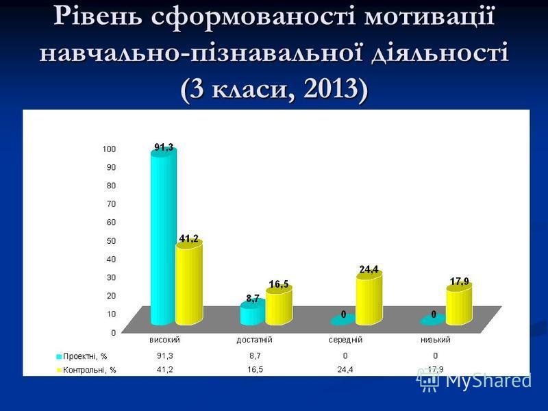 Рівень сформованості мотивації навчально-пізнавальної діяльності (3 класи, 2013)
