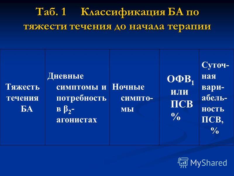 Таб. 1 Классификация БА по тяжести течения до начала терапии Тяжесть течения БА Дневные симптомы и потребность в β 2 - агонистах Ночные симптомы ОФВ 1 или ПСВ % Суточ- ная вариабельность ПСВ, %