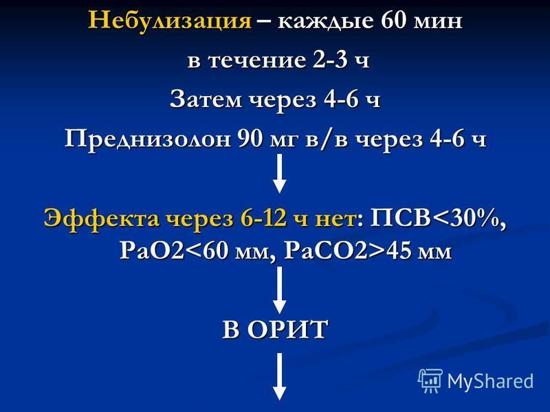 Небулизация – каждые 60 мин в течение 2-3 ч в течение 2-3 ч Затем через 4-6 ч Преднизолон 90 мг в/в через 4-6 ч Эффекта через 6-12 ч нет: ПСВ 45 мм В ОРИТ