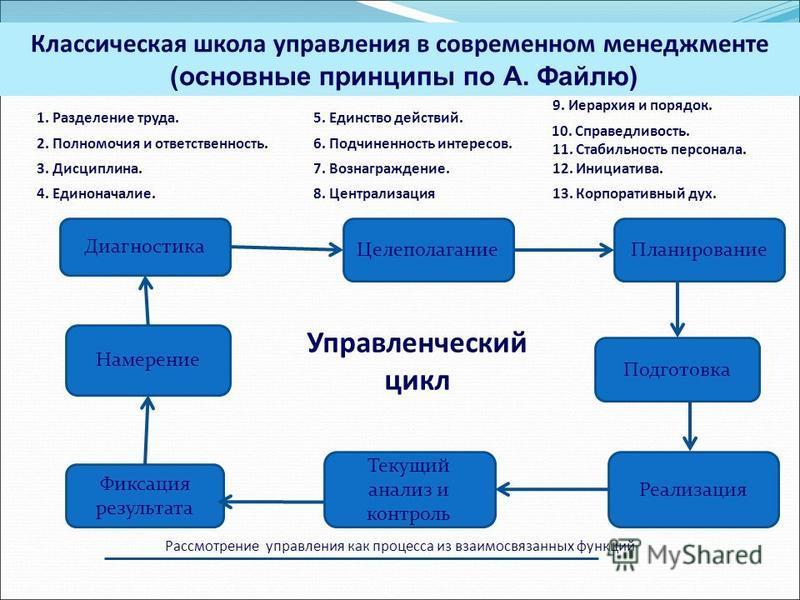 Диагностика Целеполагание Планирование Намерение Фиксация результата Текущий анализ и контроль Реализация Подготовка Управленческий цикл Рассмотрение управления как процесса из взаимосвязанных функций 1. Разделение труда. 2. Полномочия и ответственно