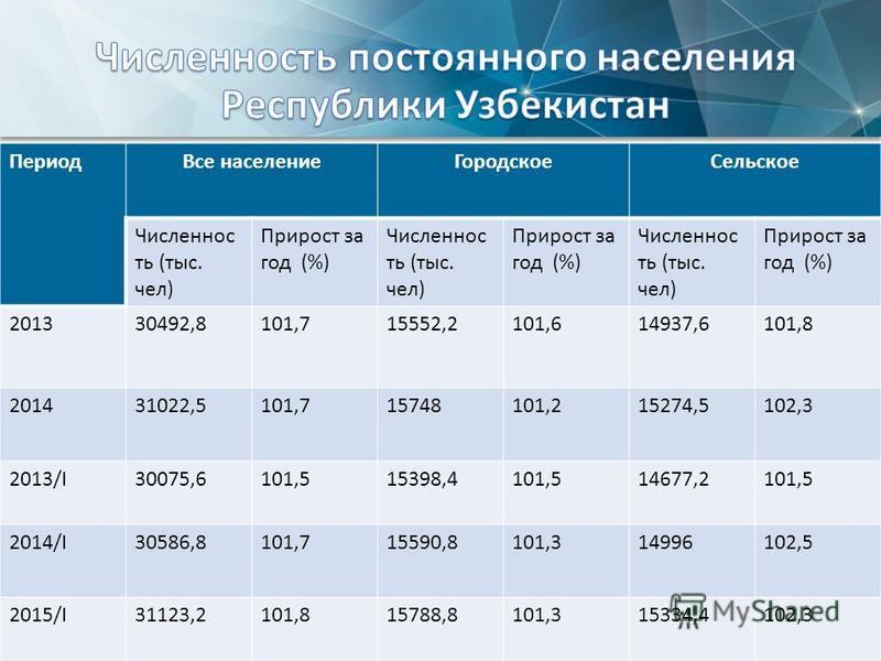 Период Все население ГородскоеСельское Численнос ть (тыс. чел) Прирост за год (%) Численнос ть (тыс. чел) Прирост за год (%) Численнос ть (тыс. чел) Прирост за год (%) 201330492,8101,715552,2101,614937,6101,8 201431022,5101,715748101,215274,5102,3 20