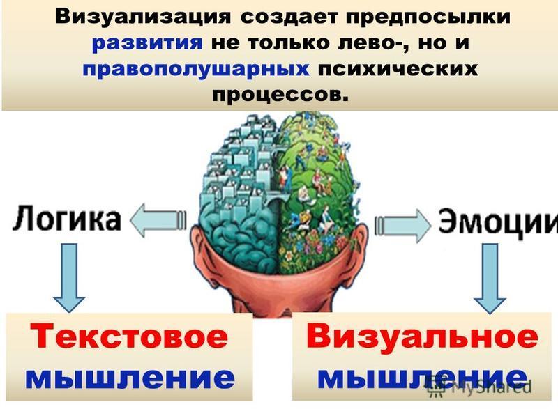 . Текстовое мышление выполняется левым полушарием, визуальное мышление осуществляется правым полушарием Текстовое мышление Визуальное мышление Визуализация создает предпосылки развития не только лево-, но и правополушарных психических процессов.